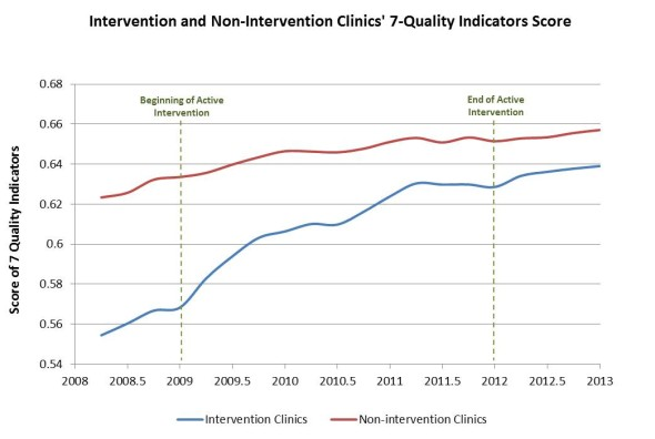 Health disparities graph